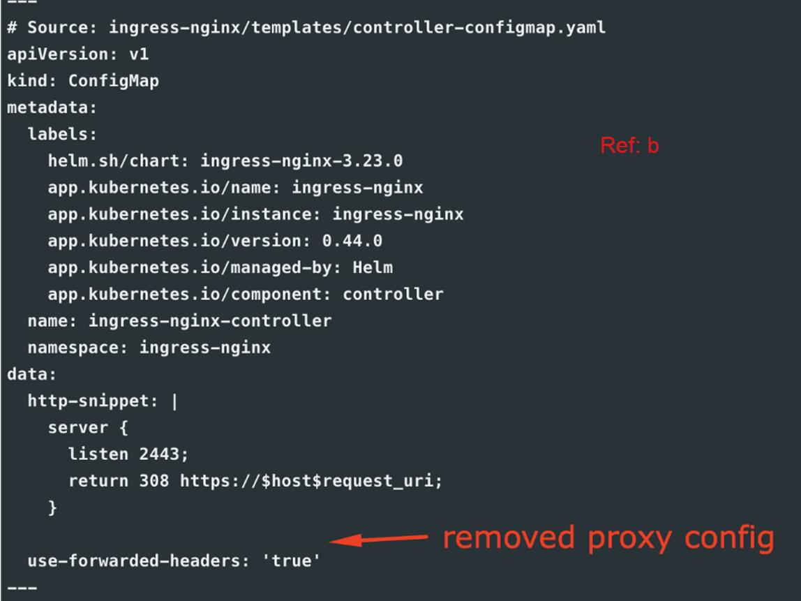 Running HA Nginx Ingress on AWS EKS with TLS(AWS ACM)-configmap